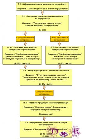 Давальческая схема 1С:УПП для