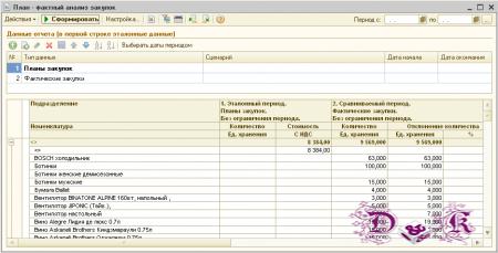 Анализ данных при планировании